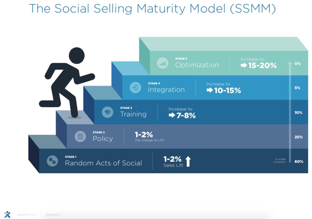 social selling per aziende